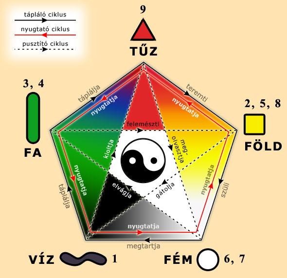 feng shui térkép Napkapu.hu « A Feng Shui használatának alapszabályai feng shui térkép